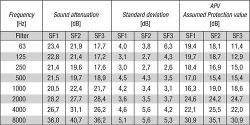 Attenuation values